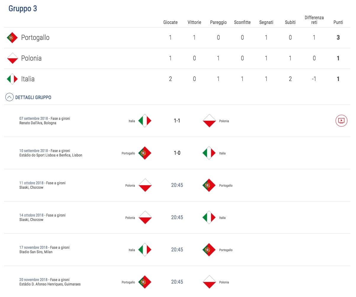 la classifica dell'Italia in Nations League (uefanationsleague.com)