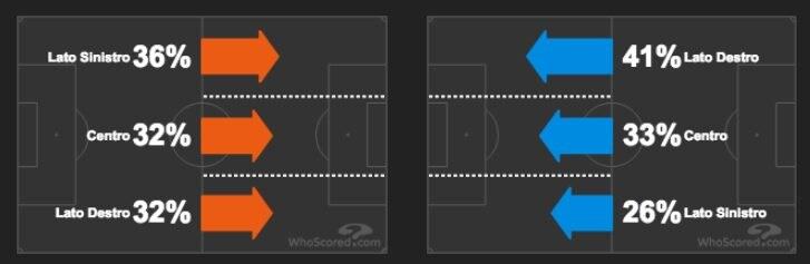 le corsie d'attacco di Napoli (a sinistra) e Fiorentina (a destra) (Whoscored.com)