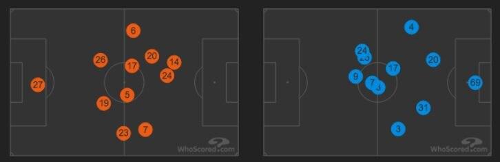 le posizioni medie di Napoli (a sinistra) e Fiorentina (a destra) (Whoscored.com)