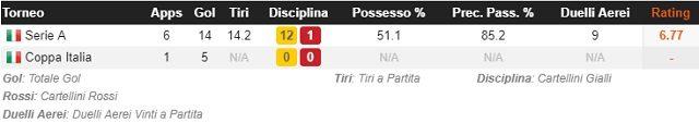 Le principali statistiche del Sassuolo dopo la 6a giornata di Serie A (fonte WhoScored)