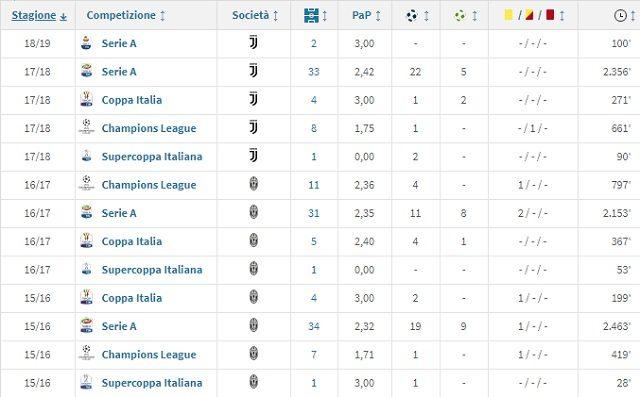 Il rendimento di Dybala da quando gioca alla Juventus (Transfermarkt)