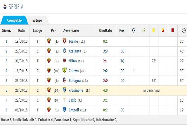 Il rendimentoin Serie A con la Roma di Cristante (Transfermarkt)