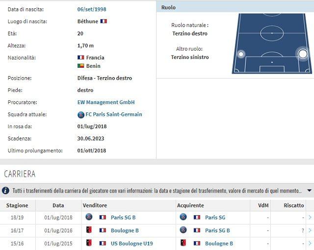 Il profilo e la carriera di Dagba (Transfermarkt)