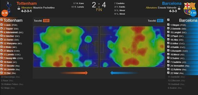 Le heatmaps di Tottenham e Barcellona nel match di Wembley (fonte WhoScored)