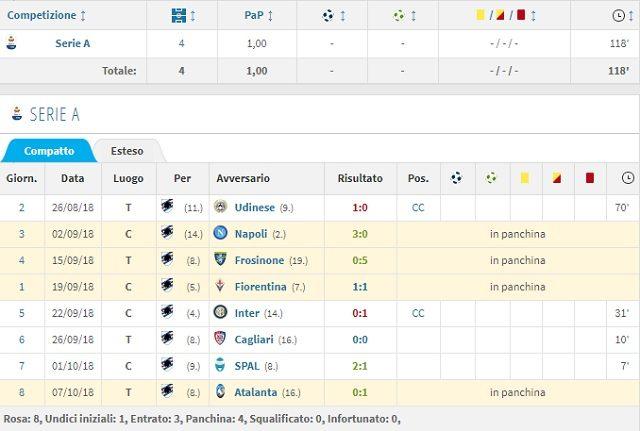 I minuti in Serie A di Jankto (Transfermarkt)