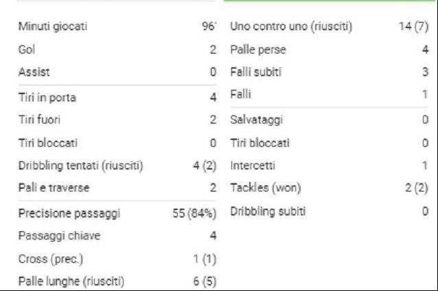 Le statistiche di Leo Messi contro il Tottenham (fonte SofaScore)