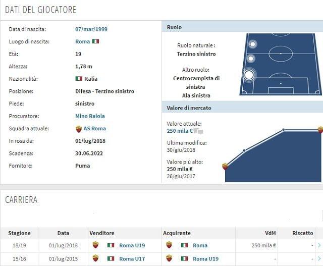 Il profilo e la carriera di Luca Pellegrini (Transfermarkt)