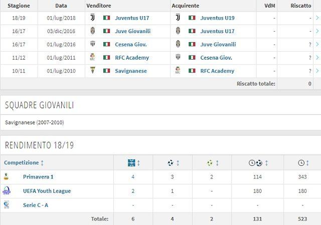 La giù lunga carriera di Petrelli dalla Savignanese al Cesena fino alla Juventus (Transfermarkt)