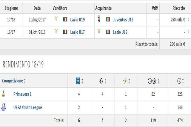 La carriera di Portanova (Transfermarkt)
