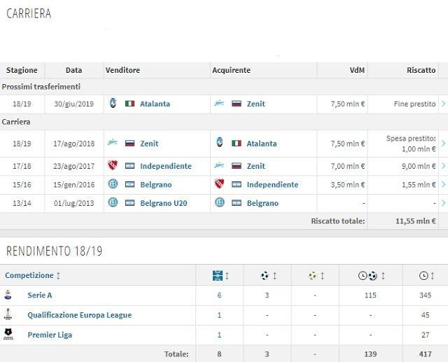 La carriera di Emiliano Rigoni (Transfermarkt)