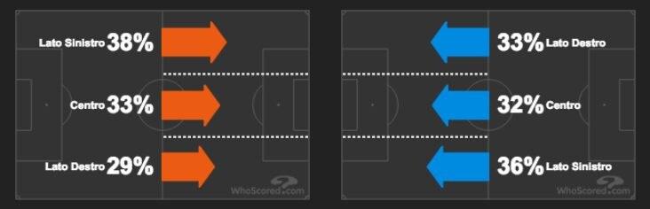il gioco sulle fasce di Juventus e Genoa (Whoscored.com)