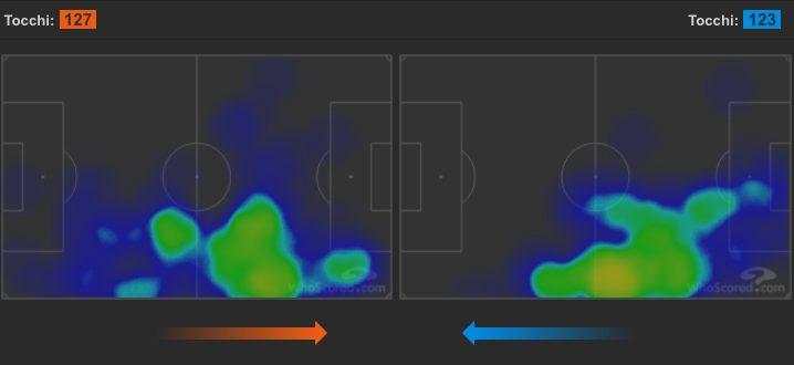 La catena di destra della Juventus (a sinistra), quella del Genoa (a destra) (whoscored.com)