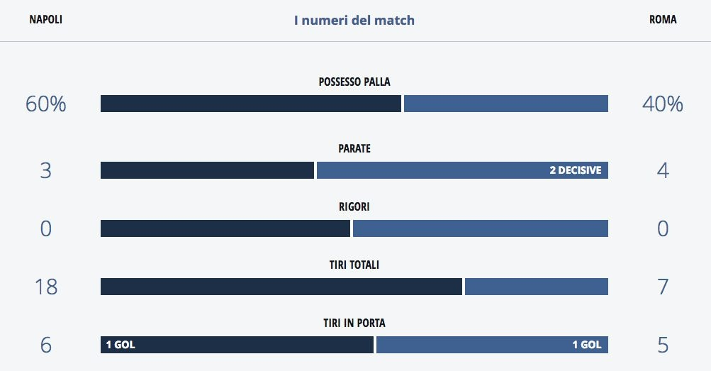le statistiche offensive del match (LegaserieA.it)