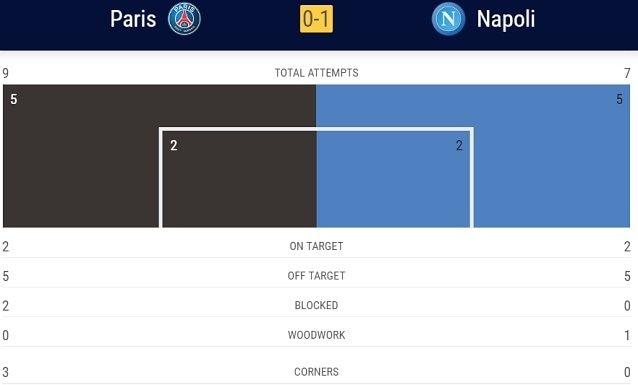 Le statistiche del primo tempo: fonte Uefa