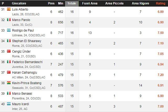 I tiri ad oggi di Icardi in campionato (WhoScored)