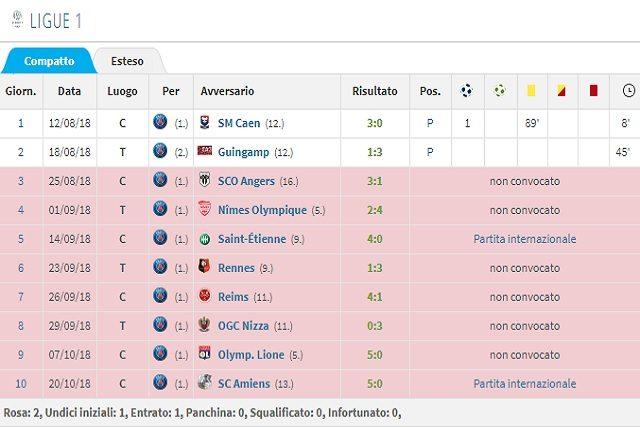 L'attuale stagione in Ligue 1 di Weah (Transfermarkt)