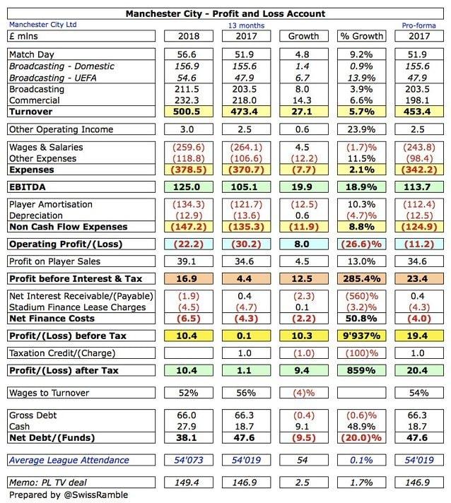 I conti del Manchester City nelle ultime due stagioni (fonte: Swiss Ramble)
