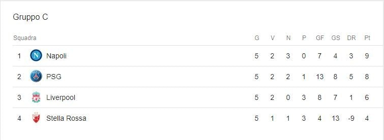 La classifica attuale del girone di Champions del Napoli