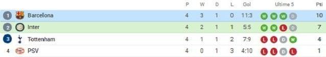 La classifica del Gruppo B dopo 4 giornate