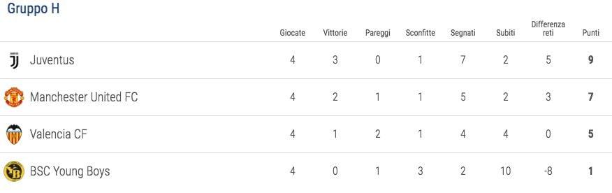 Calendario Champions Ottavi.Champions 2018 19 Juventus Napoli Roma Inter Si