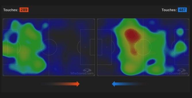 La heatmap del primo tempo di Inter–Barcellona.(whoscored.com)