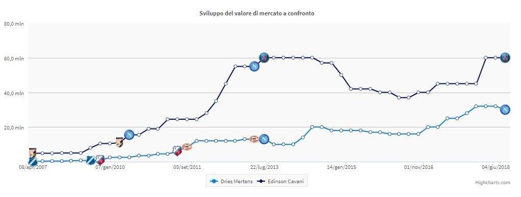 L'evoluzione del valore di mercato di Mertens e Cavani (fonte transfermarkt.it)