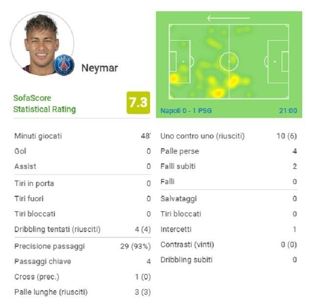 Il primo tempo a tutto campo di Neymar