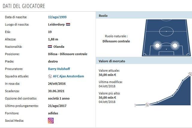 Il profilo di De Ligt (Transfermarkt)