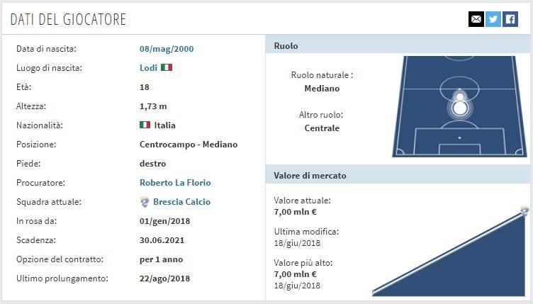 La scheda di Sandro Tonali (transfermarkt.it)
