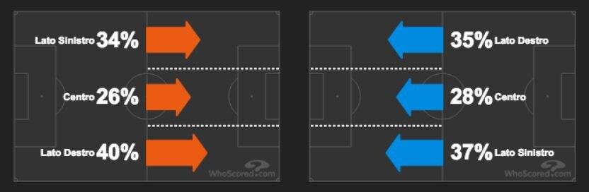 le zone di gioco prevalenti di Milan e Juventus (whoscored.com)