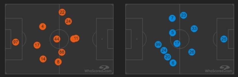 le posizioni medie in campo di Genoa e Napoli (whoscored.com)