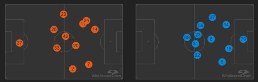le posizioni medie in campo di Napoli e Chievo (whoscored.com)