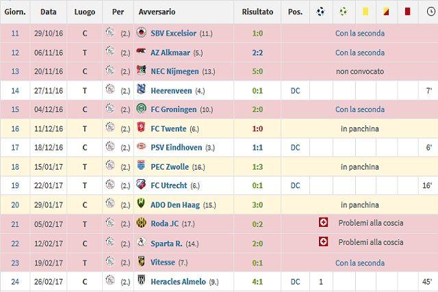 L'esordio e il suo primo golcon l'Ajax nello stesso anno (Transfermarkt)