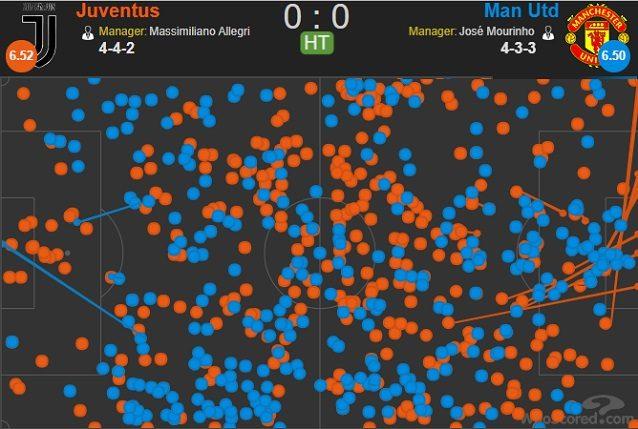 Passaggi e tiri nel primo tempo. Lo United lascia alla Juve centrocampo e fasce, ma non protegge abbastanza bene la propria area. La linea stretta di difesa non aiuta