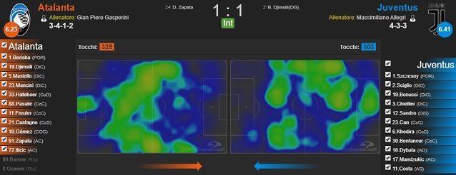 Tocchi e heatmaps di Atalanta e Juventus al termine del 1° tempo del match dell'Atleti Azzurri d'Italia (fonte WhoScored)