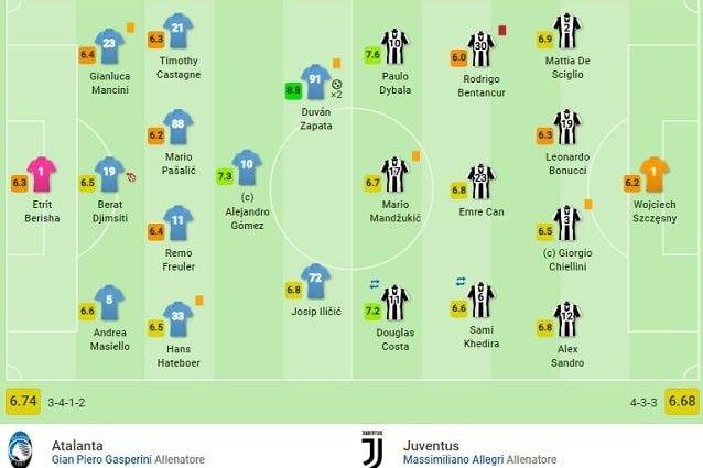 Le formazioni iniziali di Atalanta e Juventus (fonte SofaScore)