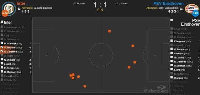 I nove palloni persi da Brozovic e Candreva nel match di San Siro (fonte WhoScored)
