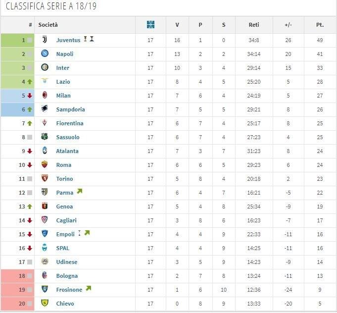 La classifica di Serie A 2018/2019 dopo 17 giornate di campionato