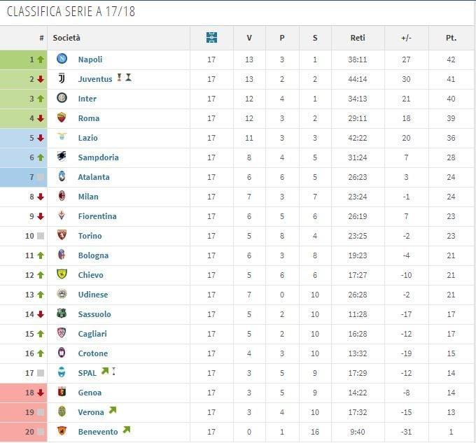 La classifica di Serie A 2017/2018 alla 17sima giornata (fonte Transfermarkt)