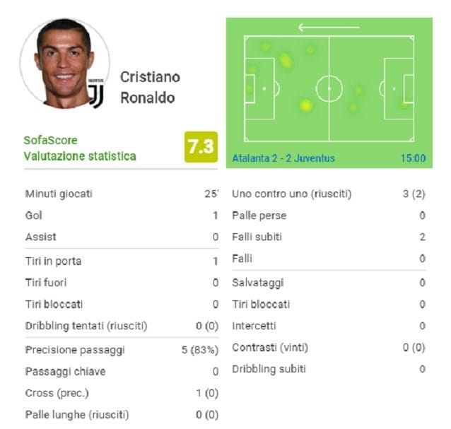 L'impatto di Cristiano Ronaldo sul match dell'Atleti Azzurri d'Italia (fonte SofaScore)