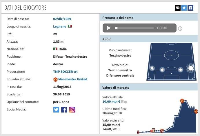 La scheda di Matteo Darmian. (transfermarkt.it)