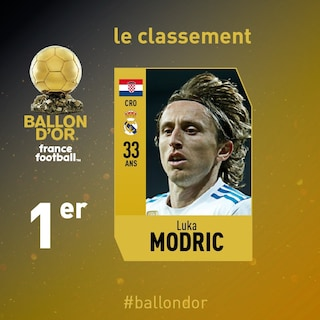 Pallone d'Oro 2018, classifica: a Modric 783 voti, battuti CR7 (476) e Griezmann (414)