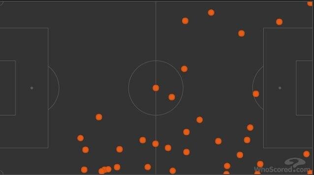 Dybala non tocca nemmeno un pallone in area avversaria nel primo tempo