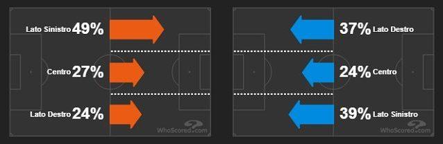 Le fasce d'attacco di Juventus (a sinistra) e Inter (fonte WhoScored)