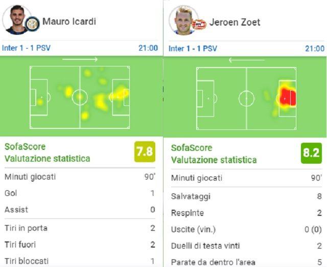 Le statistiche finali di Icardi e Zoet nel match di San Siro (fonte SofaScore)