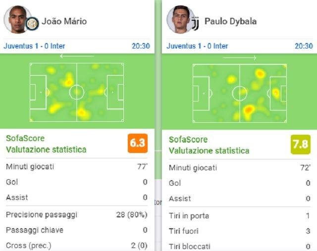La partita di Joao Mario e Paulo Dybala (fonte SofaScore)