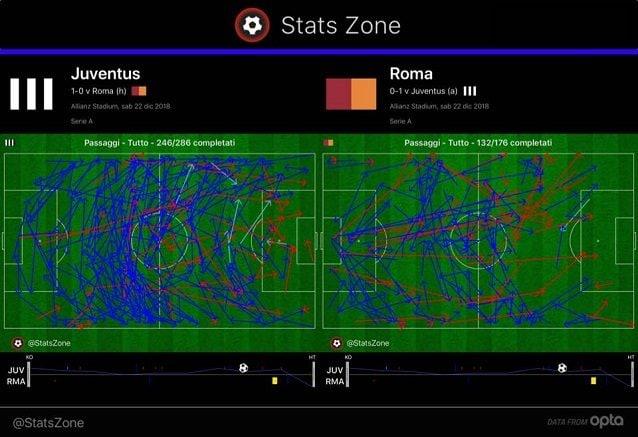 I passaggi effettuati nel primo tempo da Juve e Roma