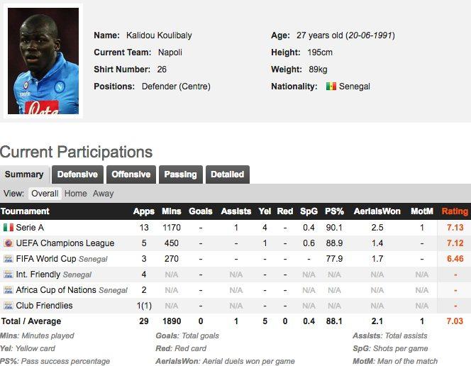 La scheda di Kalidou Koulibaly (fonte whoscored.com)
