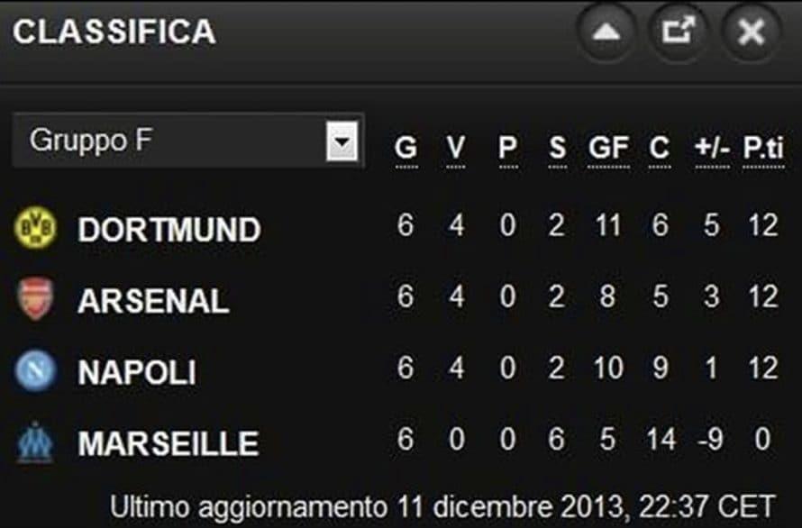 Napoli fuori con 12 punti nel 2013.