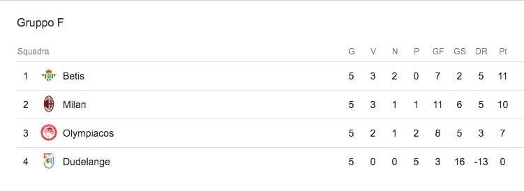 La classifica del girone di Europa League del Milan